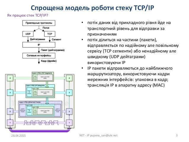 4 2 1 Протоколи IP (частина 1) Slide 3