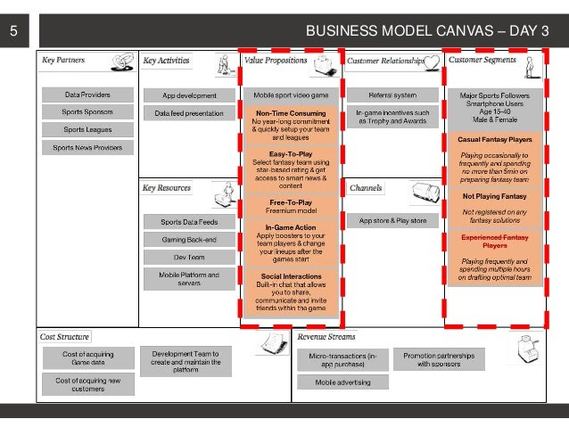 day care business model canvas After i walk you through the business model canvas  a spa, a daycare business, a hardware store, commercial cleaning or residential cleaning, car wash.