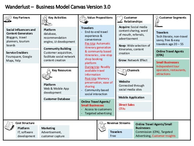 Wanderlust – Business Model Canvas