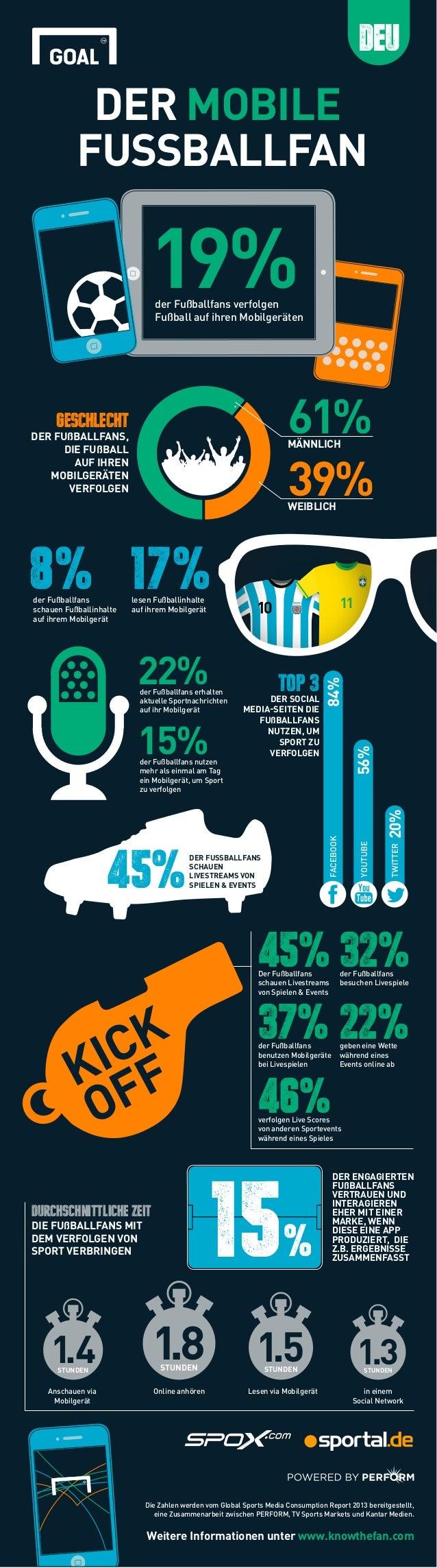 DER MOBILE FUSSBALLFAN 19%der Fußballfans verfolgen Fußball auf ihren Mobilgeräten GESCHLECHT DER FUßBALLFANS, DIE FUßBALL...