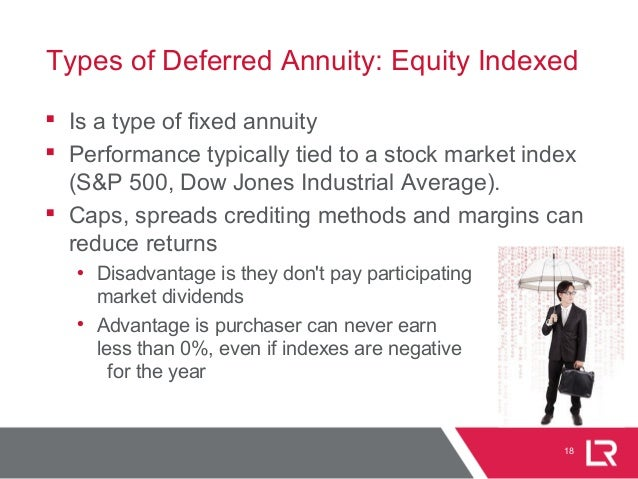 18 Types of Deferred Annuity: Equity Indexed  Is a type of fixed annuity  Performance typically tied to a stock market i...