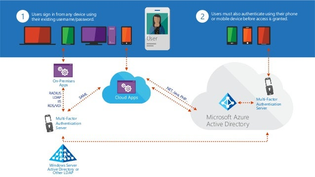 Premier Webcast - Identity Management with Windows Azure AD