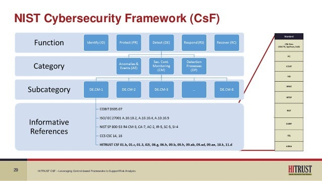 Nist csf maturity model