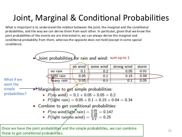 how to find the probability of something not happening