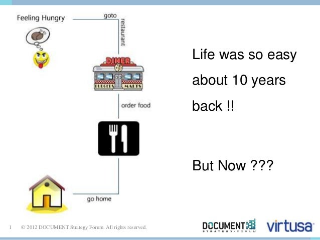 1 © 2012 DOCUMENT Strategy Forum. All rights reserved.  Life was so easy  about 10 years  back !!  But Now ???