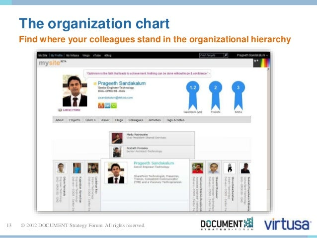 The organization chart  Find where your colleagues stand in the organizational hierarchy  13 © 2012 DOCUMENT Strategy Foru...