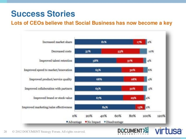 Success Stories  Lots of CEOs believe that Social Business has now become a key  28 © 2012 DOCUMENT Strategy Forum. All ri...