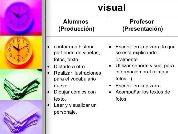 <ul><li>Escribir en la pizarra lo que se está explicando oralmente   </li></ul><ul><li>Utilizar soporte visual para infor...
