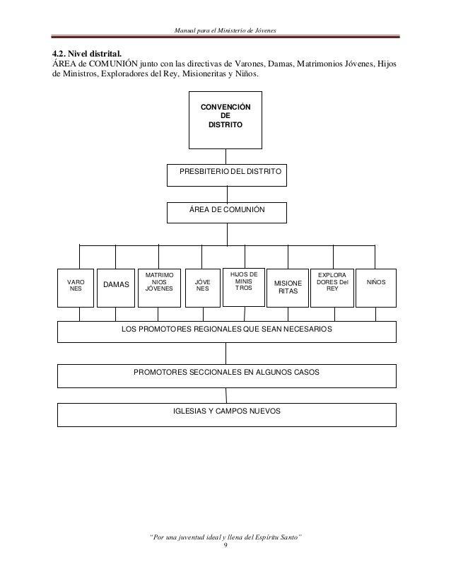 Manual para el Ministerio de Jóvenes5. ACTIVIDADES Y RECURSOS SUGERIDOS.5.1. Conocimiento básico y aplicación del proceso ...