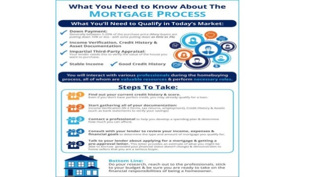 Crown Gaithersburg MD | The Mortgage Process: What You Need to Know [INFOGRAPHIC]