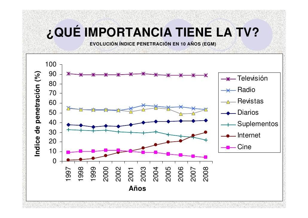 ¿QUÉ IMPORTANCIA TIENE LA TV?                                                 EVOLUCIÓN ÍNDICE PENETRACIÓN EN 10 AÑOS (EGM...