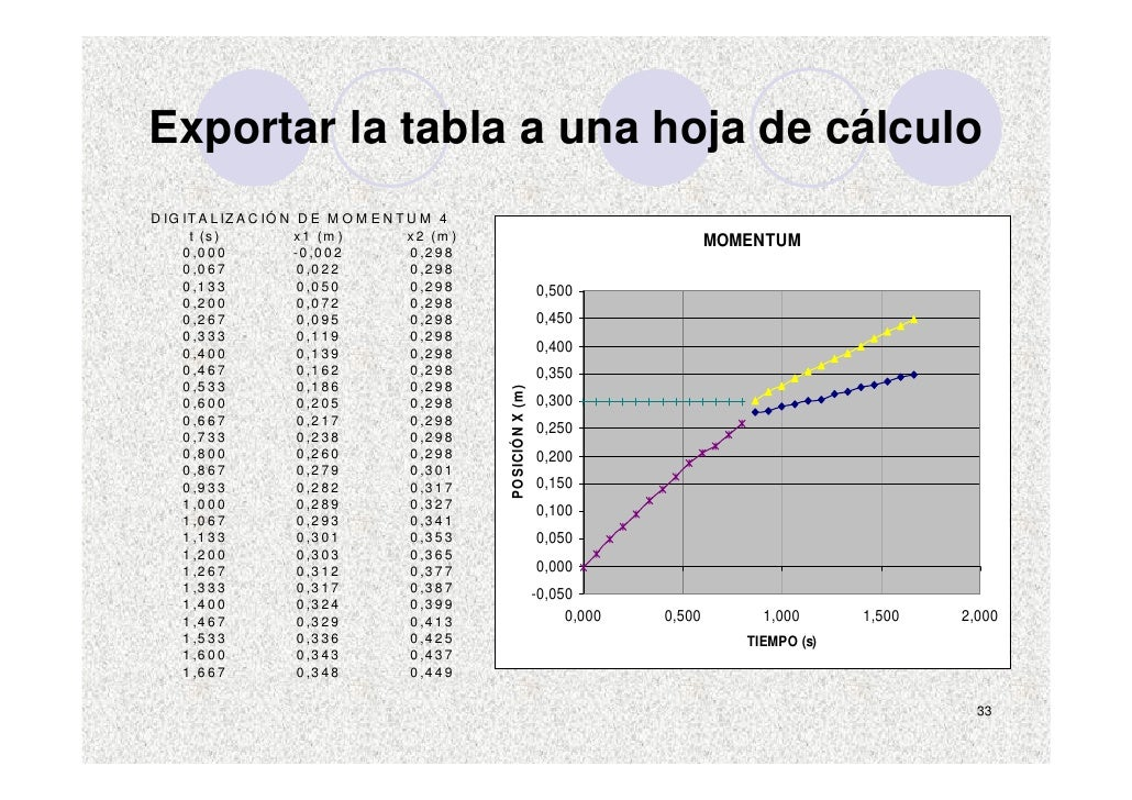 Exportar la tabla a una hoja de cálculo D IG IT A L IZ A C IÓ N D E M O M E N T U M 4       t (s )           x 1 (m )     ...