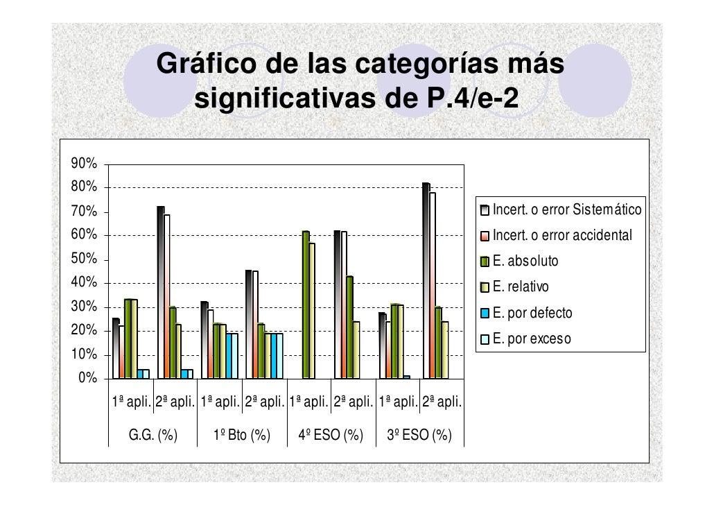 Gráfico de las categorías más                  significativas de P.4/e-2  90% 80% 70%                                     ...