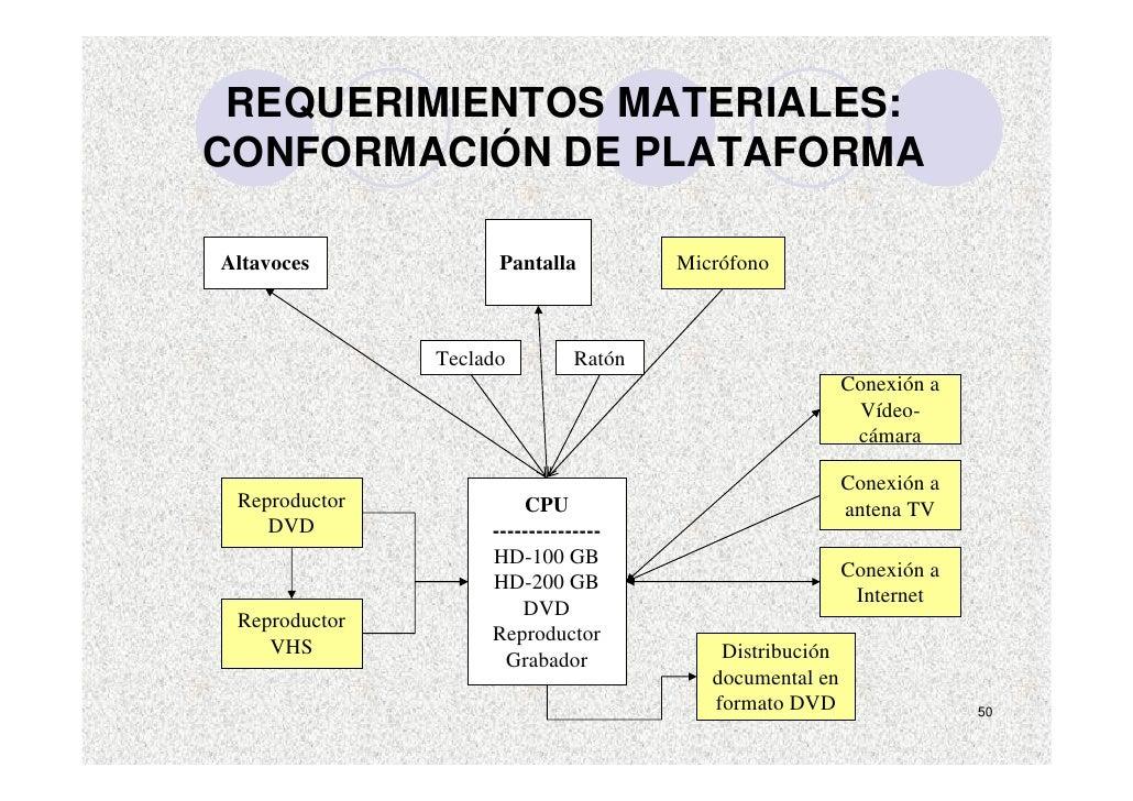 REQUERIMIENTOS MATERIALES: CONFORMACIÓN DE PLATAFORMA  Altavoces            Pantalla          Micrófono                   ...