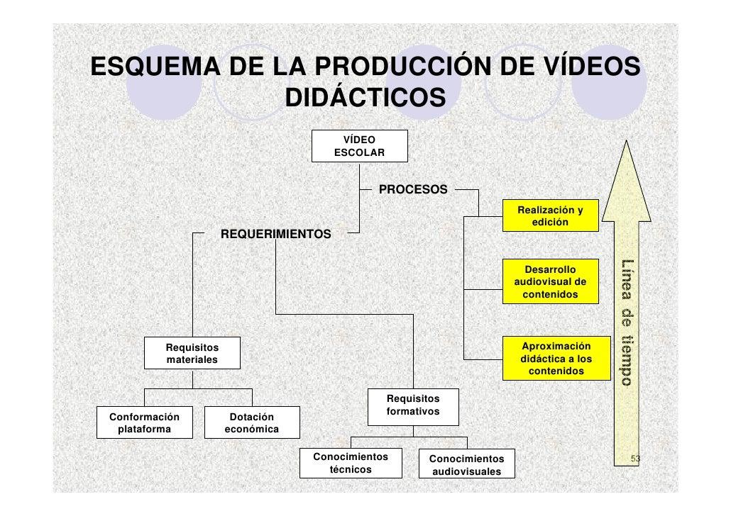 ESQUEMA DE LA PRODUCCIÓN DE VÍDEOS             DIDÁCTICOS                                          VÍDEO                  ...