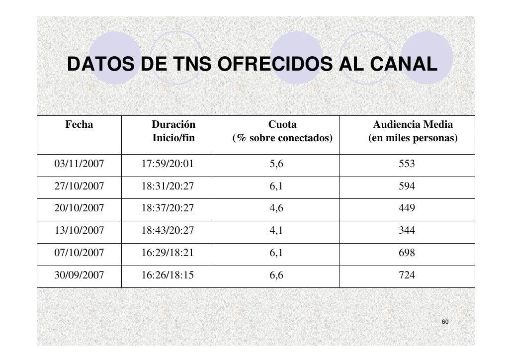 DATOS DE TNS OFRECIDOS AL CANAL    Fecha        Duración            Cuota            Audiencia Media                Inicio...