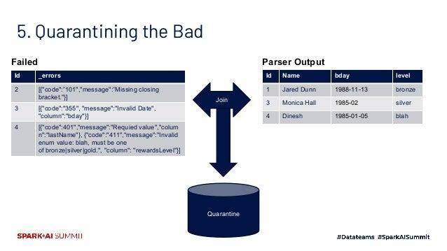 Weaving It All Together Plugin Runtime Parser Converter Validator Data Sink Error Sink Errors + Data Errors + Data Errors ...