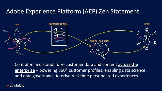 Adobe Experience Cloud Evolution