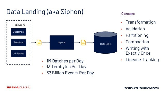 Siphon's Cross Cutting Features Producers Data Lake Queue Siphon Siphon Siphon Bulkhead1 Siphon Bulkhead2 Supervisor Catal...