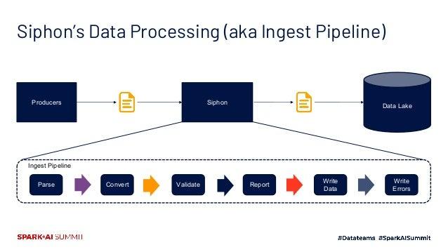 Engineering Bottleneck Cross-Cutting Data Processing Time Features Cross-Cutting DataProcessing