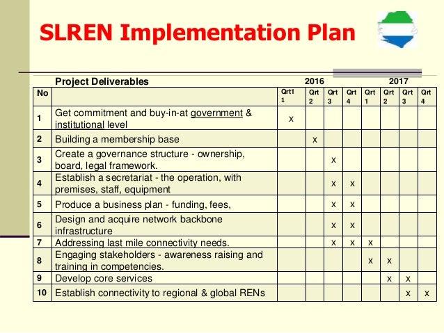 Network Traffic 11 12 SLREN Implementation Plan