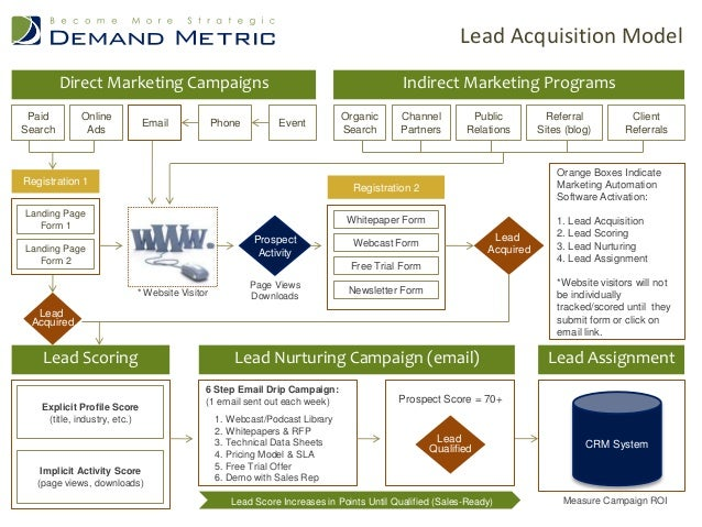 Lead Acquisition Model Direct Marketing Campaigns Paid Search  Online Ads  Phone  Email  Indirect Marketing Programs Event...