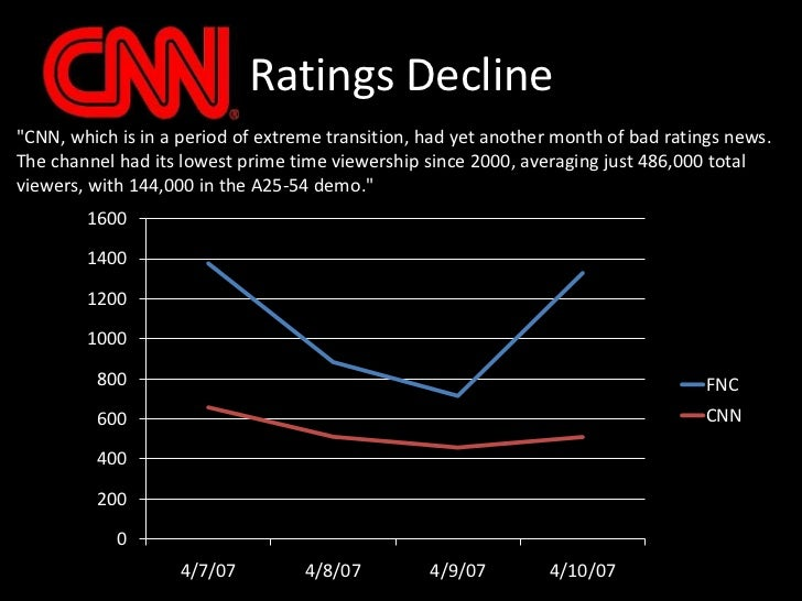 """Ratings Decline<br />""""CNN, which is in a period of extreme transition, had yet another month of bad ratings news. The chan..."""