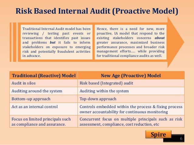 proactive auditing Some easy-to-implement fraud prevention techniques 3 proactive fraud detection  australian auditing  fraud and poor governance are serious.
