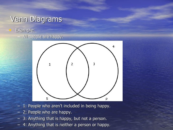 43 Venn Diagrams And The Modern Square Of Opposition
