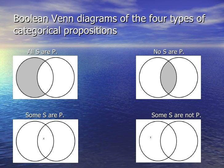 Boolean Venn Diagram Doritrcatodos