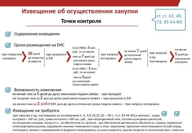 Электронные конкурсы по 44-фз