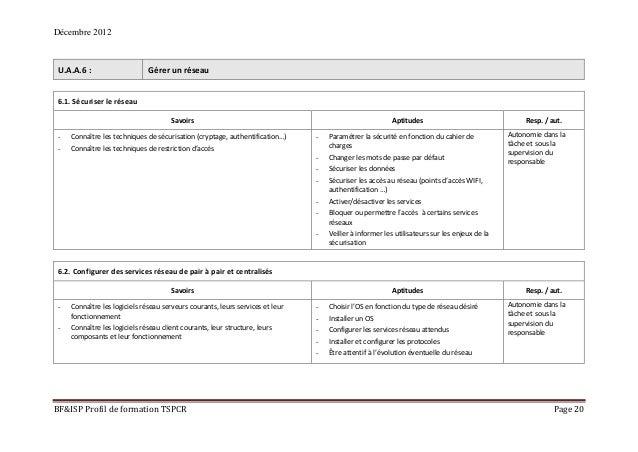 Décembre 2012 BF&ISP Profil de formation TSPCR Page 20 U.A.A.6 : Gérer un réseau 6.1. Sécuriser le réseau Savoirs Aptitude...