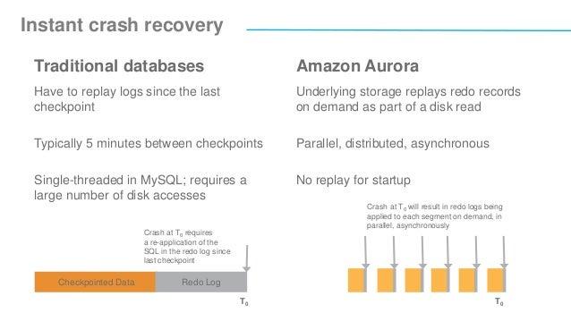 AWS re:Invent 2016: Amazon Aurora Deep Dive (GPST402)