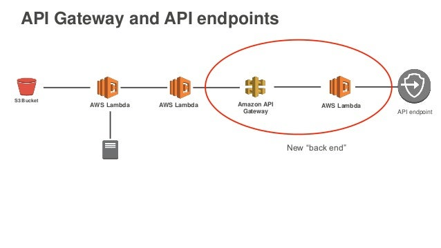 AWS re:Invent 2016: Securing Serverless Architectures, and