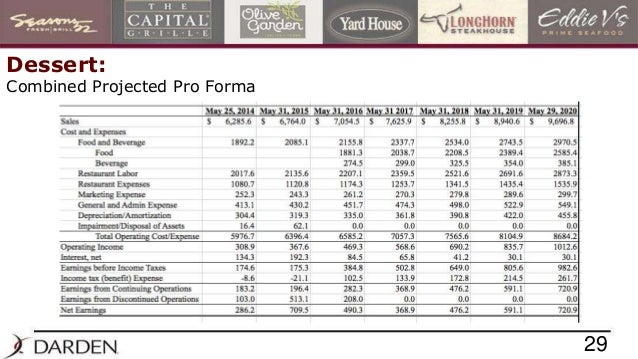 proforma income statement debt policy ust inc The free accounting research paper (ust inc essay) presented on this page should not be viewed as a sample of our on-line writing service if you need fresh and competent research / writing.