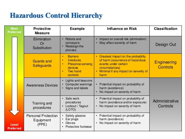 How to reduce your risk training engineering and work for Ford motor company risk assessment