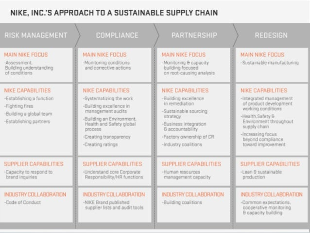 nike supply chain Traditionally innovative: a must-know investor's guide to nike (part 5 of 22) (continued from part 4)the cogs in nike's supply chain delivery precision in a multi-product and multi.