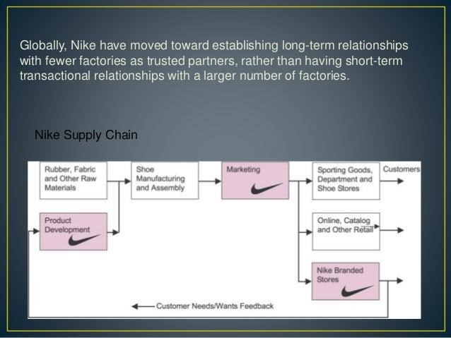 nike supply chain - Parfu kaptanband co