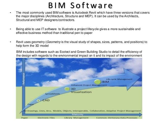 BIM. Building Information Modelling  BIM