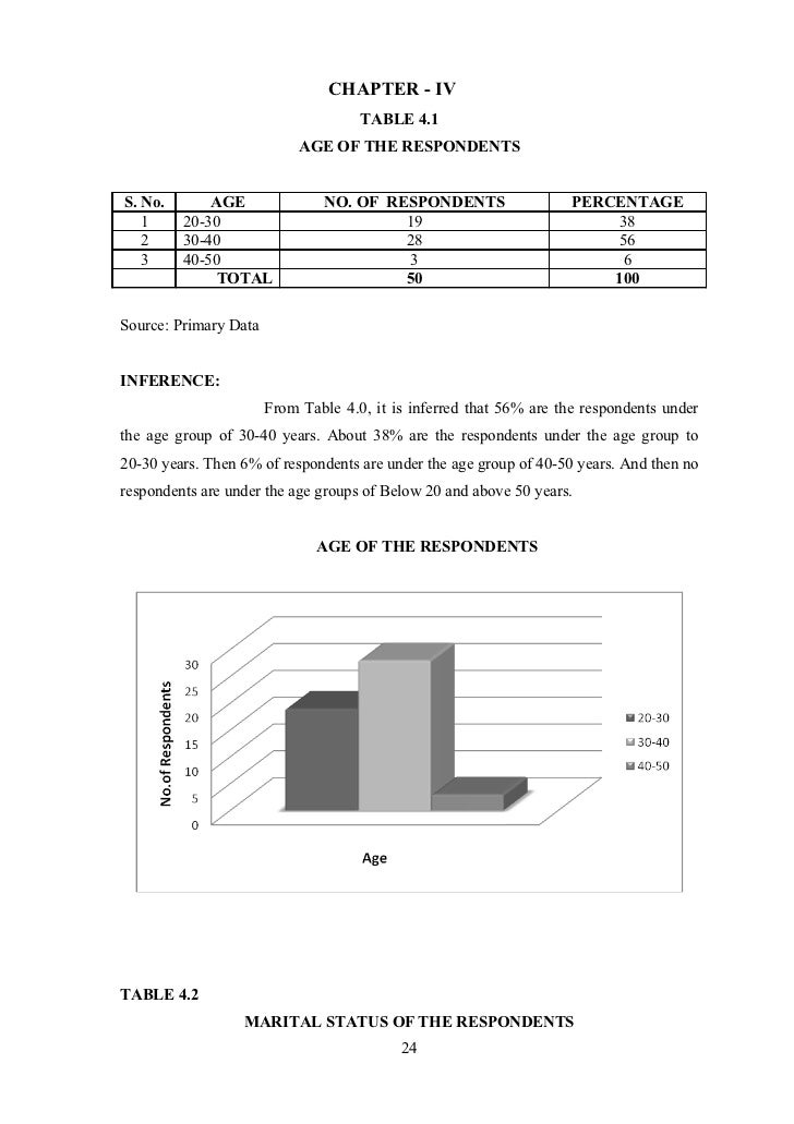 CHAPTER - IV                                     TABLE 4.1                            AGE OF THE RESPONDENTSS. No.       A...