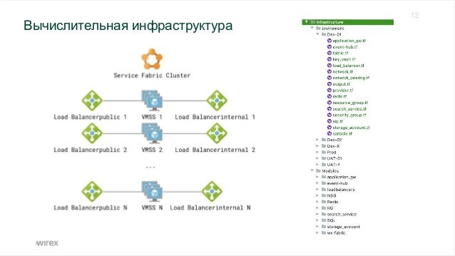 Подготовка инфраструктуры - начало Application gateway Redis SQL server Key Vault Service Bus Event Hub Storage account VM...