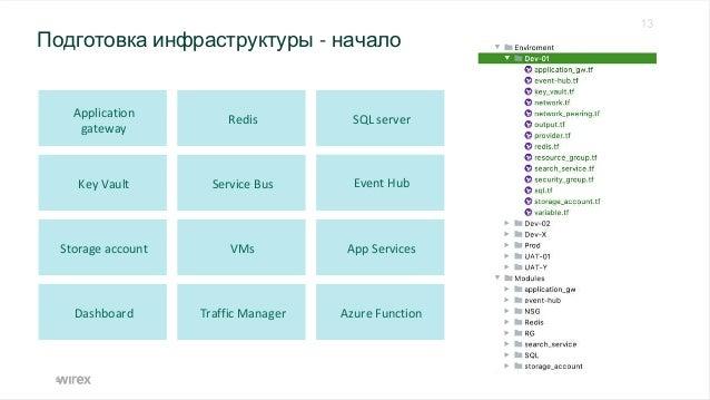 Azure Service Fabric Azure Service Fabric Дополнительные сервисы Дополнительные сервисы Azure SQL server Azure App Service...