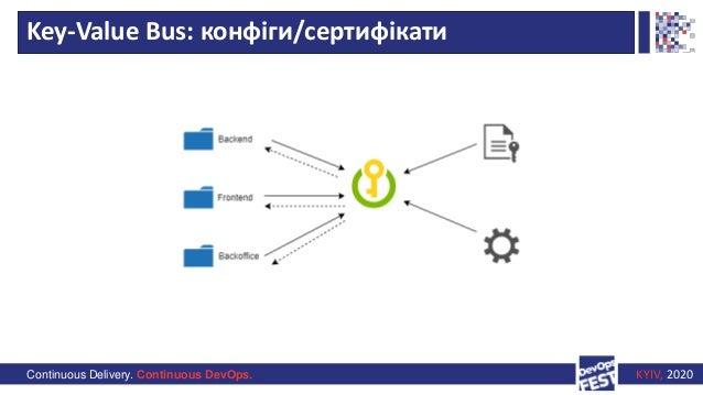 Continuous Delivery. Continuous DevOps. KYIV, 2020 Key-Value Bus: конфіги/сертифікати