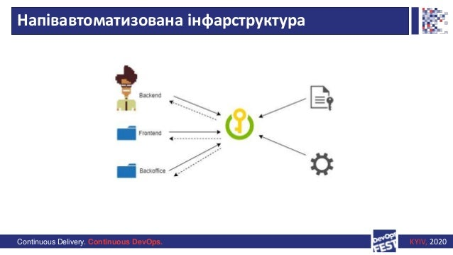 Continuous Delivery. Continuous DevOps. KYIV, 2020 Напівавтоматизована інфарструктура