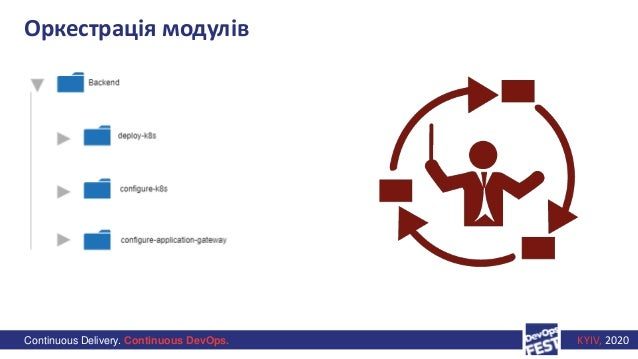 Continuous Delivery. Continuous DevOps. KYIV, 2020 Оркестрація модулів