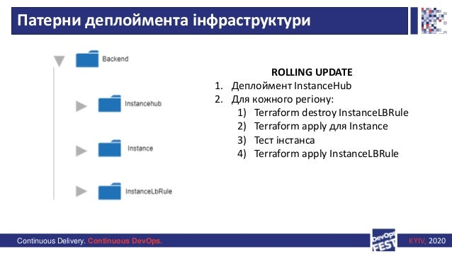 Continuous Delivery. Continuous DevOps. KYIV, 2020 Патерни деплоймента інфраструктури ROLLING UPDATE 1. Деплоймент Instanc...