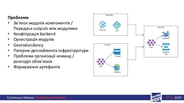 Continuous Delivery. Continuous DevOps. KYIV, 2020 Проблеми • Зв'язок модулів компонентів / Передача outputs між модулями ...