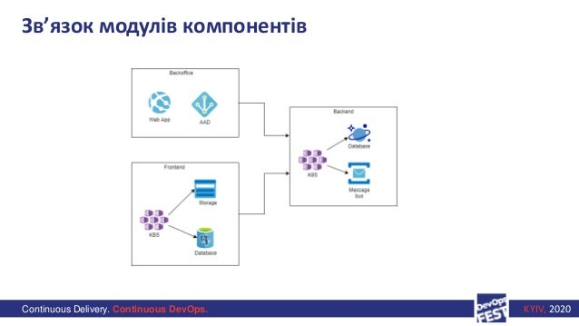 Continuous Delivery. Continuous DevOps. KYIV, 2020 Зв'язок модулів компонентів