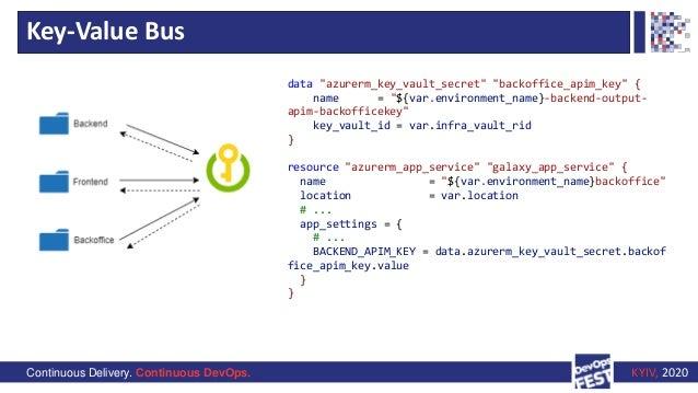 """Continuous Delivery. Continuous DevOps. KYIV, 2020 Key-Value Bus data """"azurerm_key_vault_secret"""" """"backoffice_apim_key"""" { n..."""