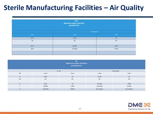Sterile Manufacturing - Unit Operations • External Vial Washing • Inspection – Manual/Automatic • Container Closure Testin...